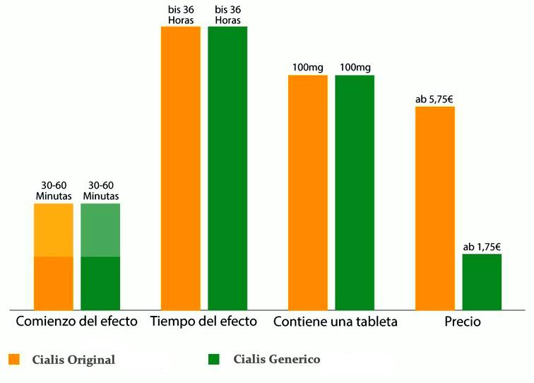 Diferencia entre cialis generico y original   2021