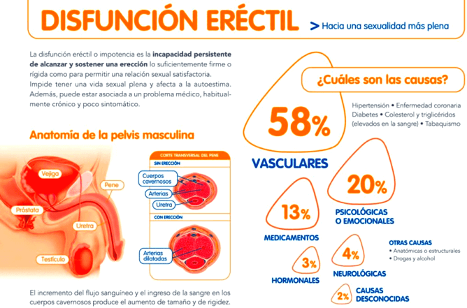 Efectos secundarios de Cialis generico!